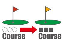 ゴルフ場データが収録されているか、確認する
